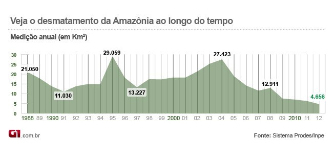 Agronegócio é responsável por 30% do desmatamento na Amazônia, diz estudo