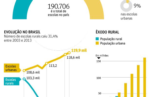 Brasil fecha, em média, oito escolas por dia na região rural