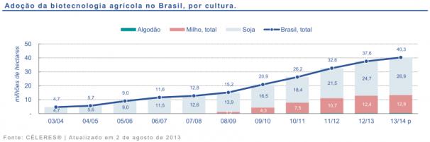 Enquanto Brasil expande plantio de transgênicos rejeição mundial aumenta