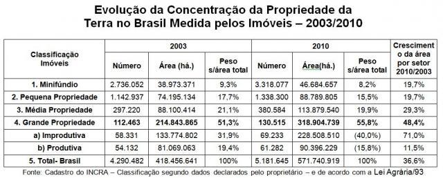 Kátia Abreu, o latifúndio ainda existe, e está mais improdutivo