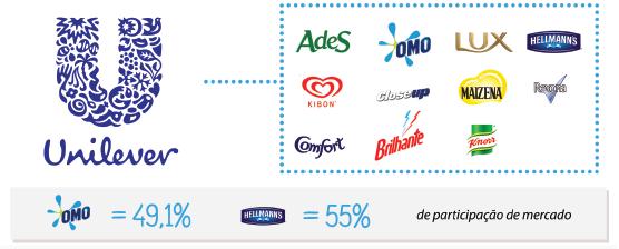 Dez empresas dominam de 60% a 70% do que consumimos nos mercados