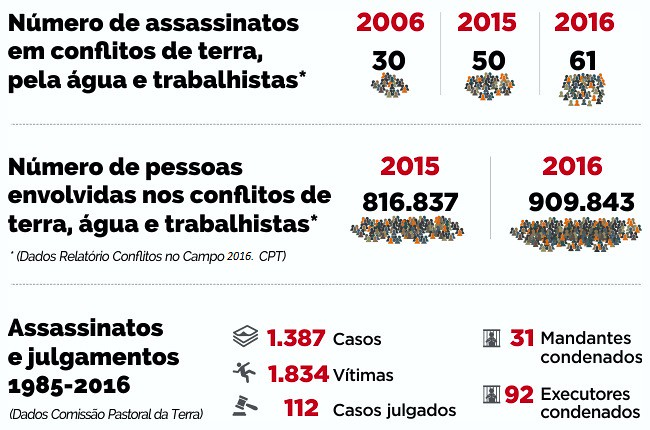 Infografico violencia no campo 2016.jpg