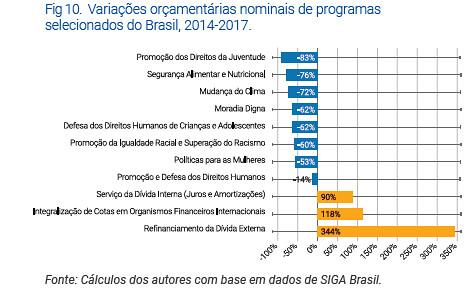 grafico programas sociais (1).PNG